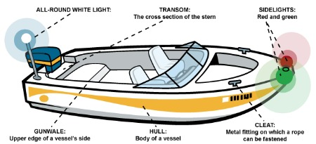 Boat Terminology Diagram.Boat Terms Diagram Wiring Schematic Diagram